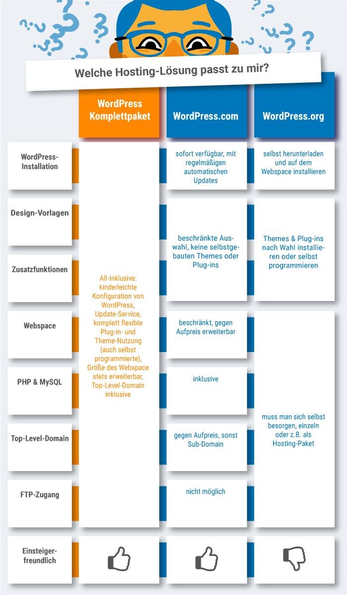 WordPress Hosting Lösungen im Überblick